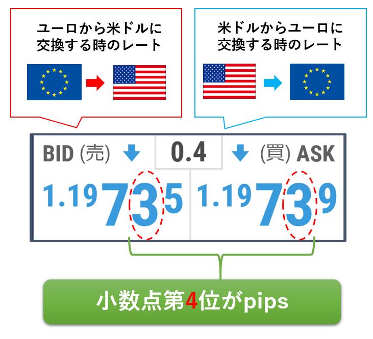 円を含まない通貨ペアの場合のpips