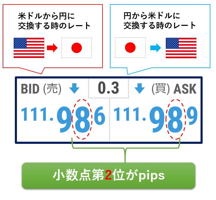 円を含む通貨ペアの場合のpips