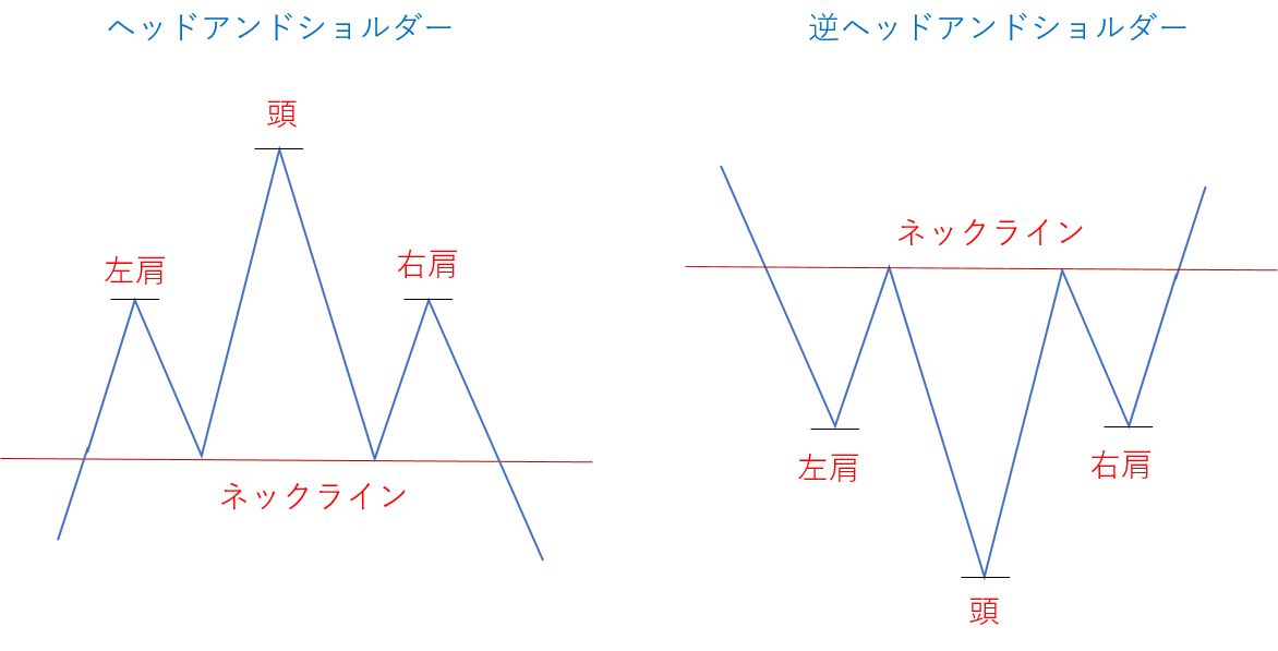 反転パターン
