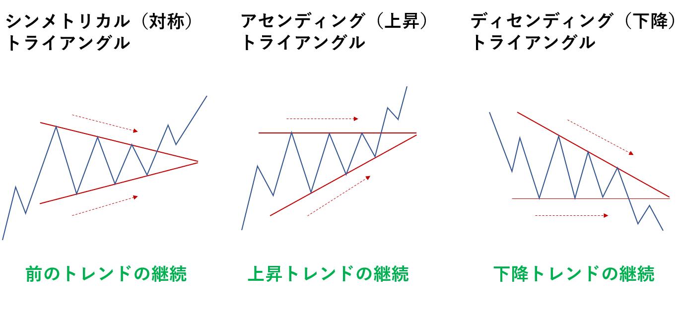 三角保ち合いの3つの種類