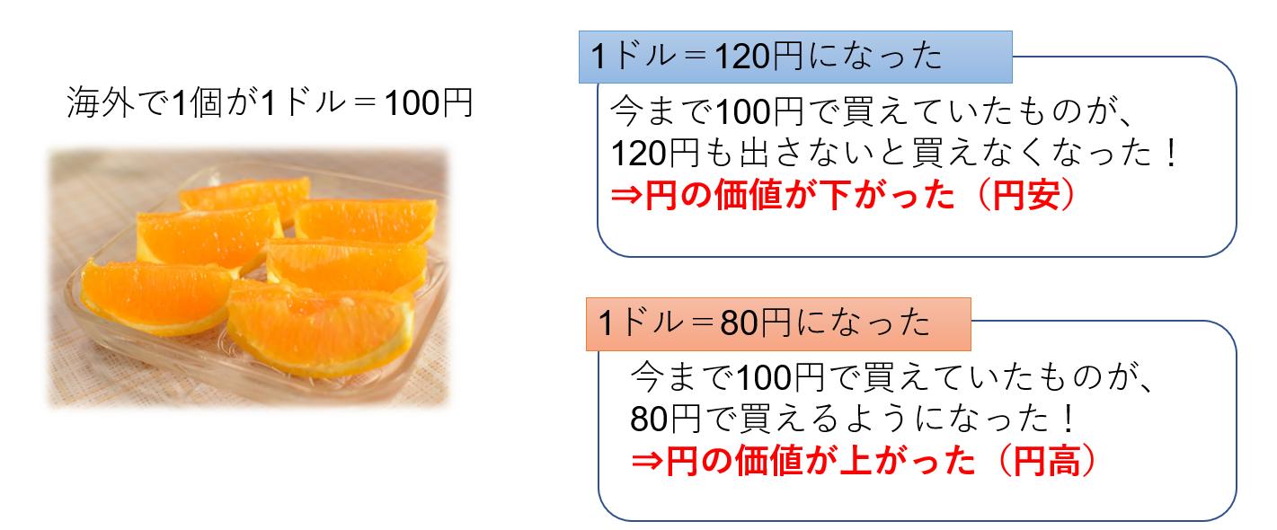 円高と円安の仕組み