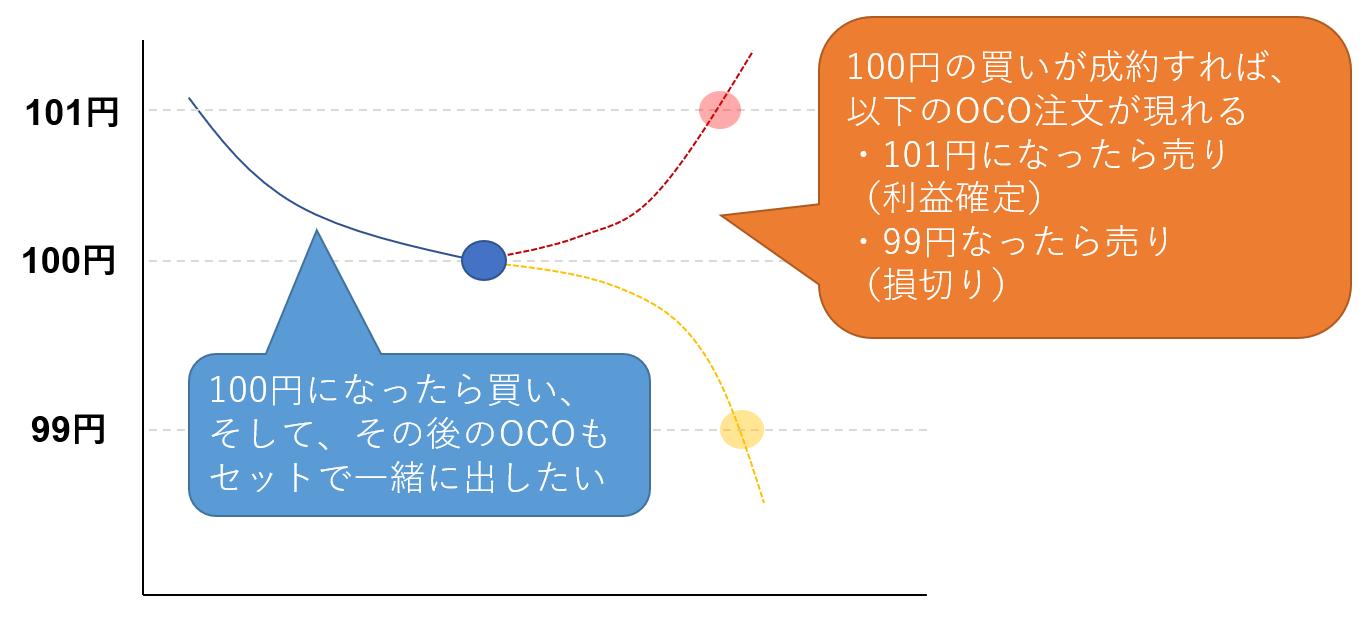 IFDOCO注文の仕組み