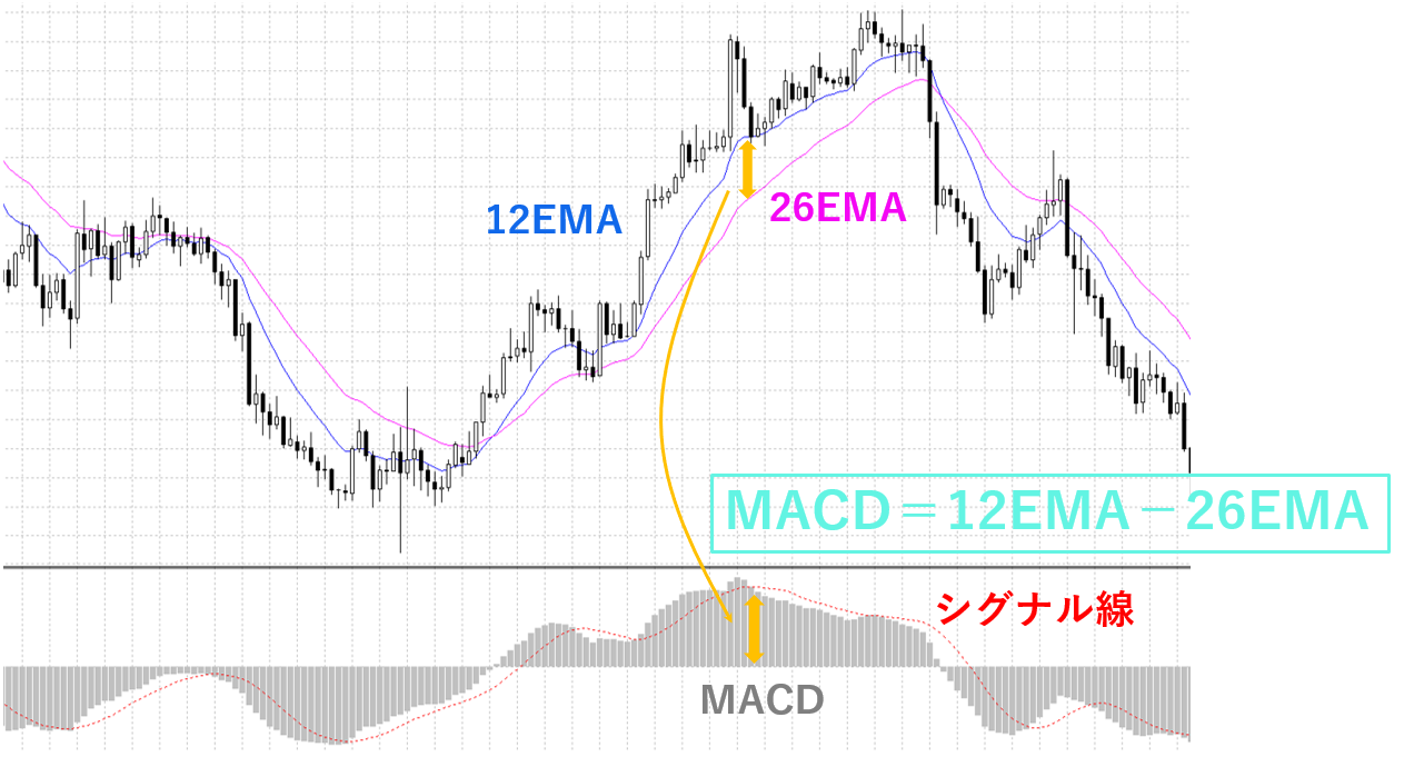 MACDは26EMAと12EMAの差分を表示したもの