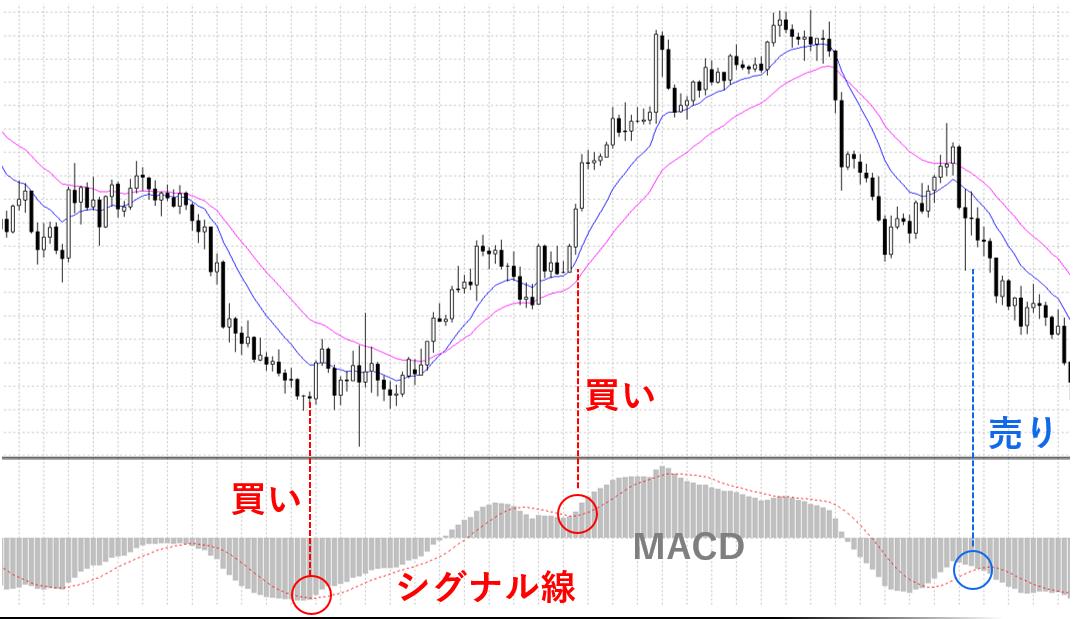 シグナル線とMACDのクロスのシグナル