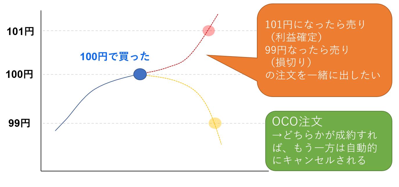 OCO注文の仕組み