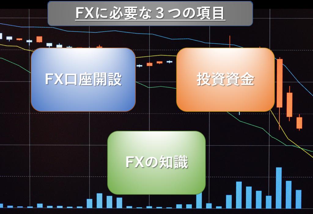 FXに必要な3つの項目
