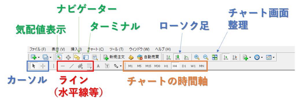 MT4の各種操作ボタン