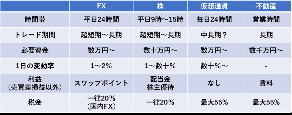 FXと株や仮想通貨、不動産投資との違い