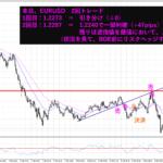 【実践トレード】USDJPY(+30pips程)|108円割れを確信するもまさかの・・・