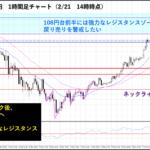 ドル円上昇も、108円前半の強力なレジスタンスゾーンに注意!