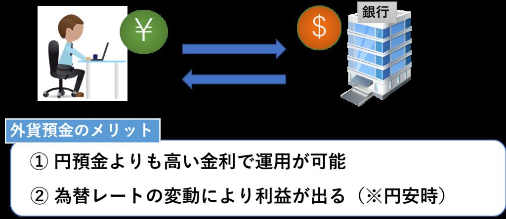 外貨預金の仕組み
