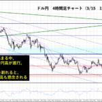政治リスクが与える為替への影響|円高圧力はいつまで続くのか?
