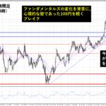 ドル円レジスタンスを軽く突破し109円目前まで上昇|今後の展開は?