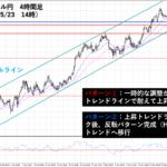 ドル円110円台半ばまで下落!上昇トレンドは継続なるか!?