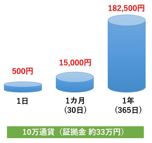 豪ドル円のスワップポイント
