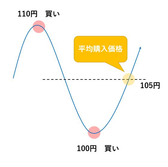 FXのナンピン手法