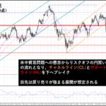 米中貿易摩擦への懸念からドル円109円台半ばまで下落|今後のポイントは?