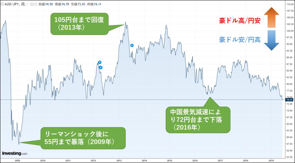豪 ドル 円 為替