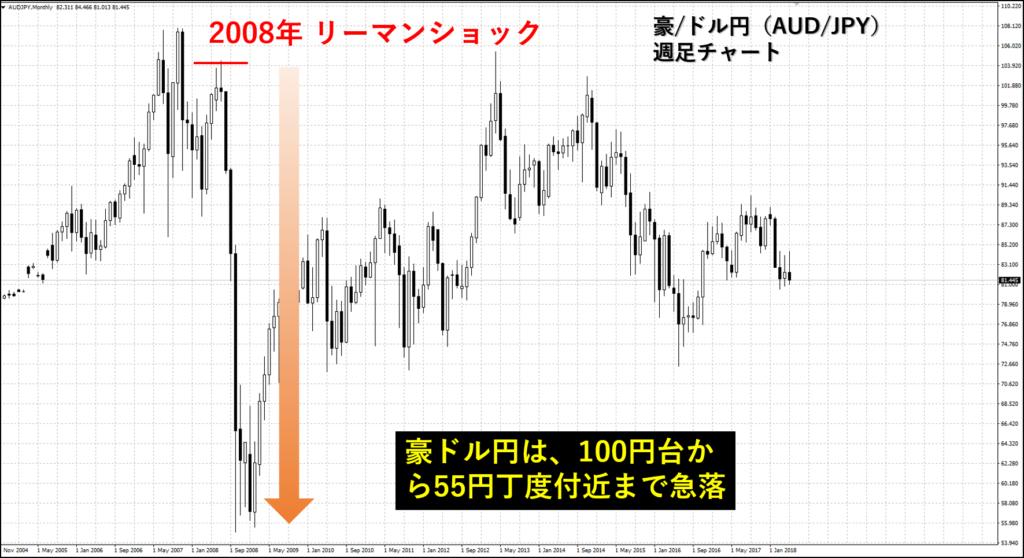 豪ドル円の週足チャート