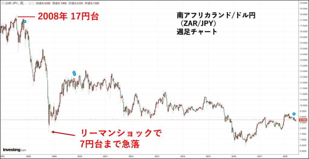 南アフリカランド円の為替チャート