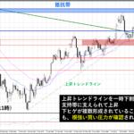 ドル円、日銀会合を経て反発!再度、113円台を目指す展開なるか?