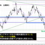米株、ついに下降トレンドに突入か!?今後のドル円の動向は?
