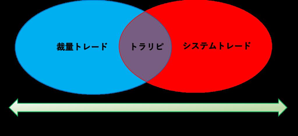 トラリピは裁量トレードとシステムトレードの中間