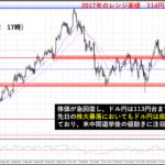 【大注目!】米中間選挙で為替のドル円はどう動くのか?