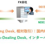 DD方式とNDD方式の違いは?元為替ディーラーが解説【保存版】