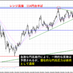 ドル円・円高が急激に進行!2019年予想はどこまで円高が進むのか?