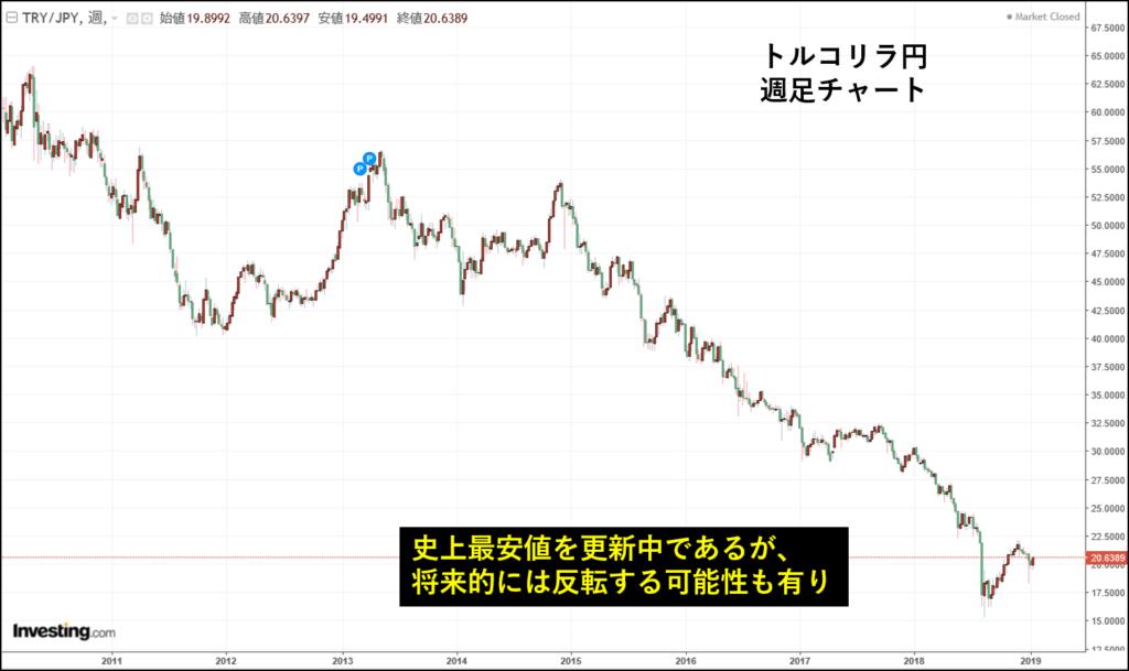 トルコリラ円の週足チャート