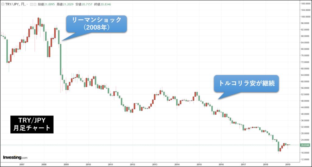トルコリラ円の月足チャート