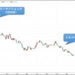 トルコリラの外貨定期預金ならFXの方が『お得』な理由とは?