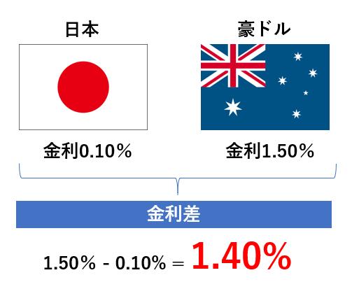 豪ドルと円の金利差
