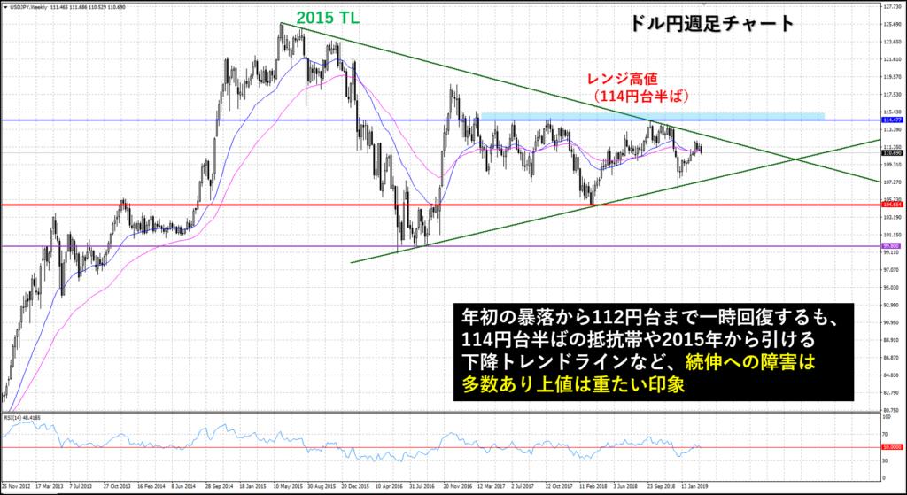 ドル円為替 週足チャート