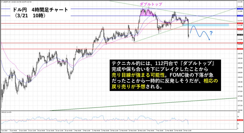 ドル円為替 4時間足チャート