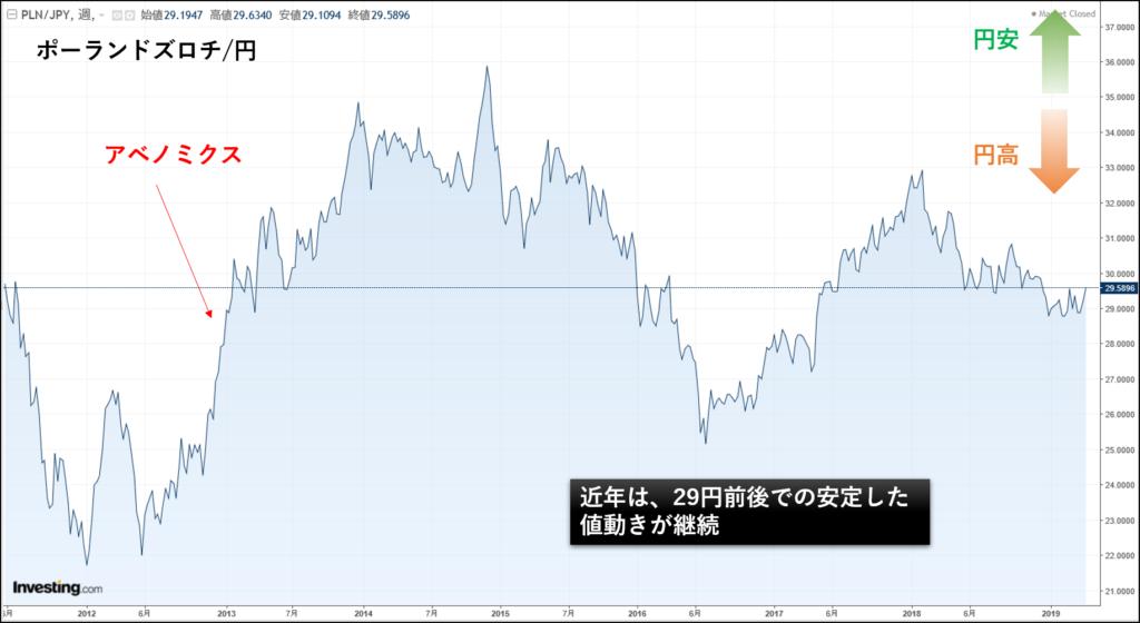 ポーランドズロチ円のチャート