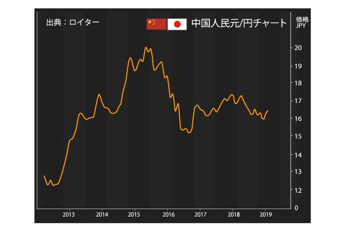 人民元円の為替チャート