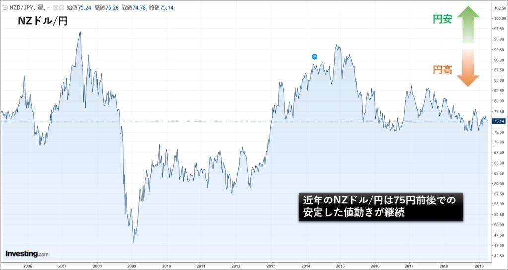 NZドル円の為替チャート