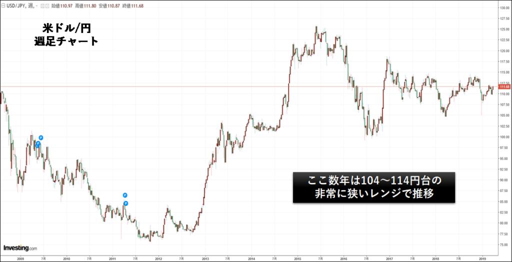 米ドル円の為替チャート