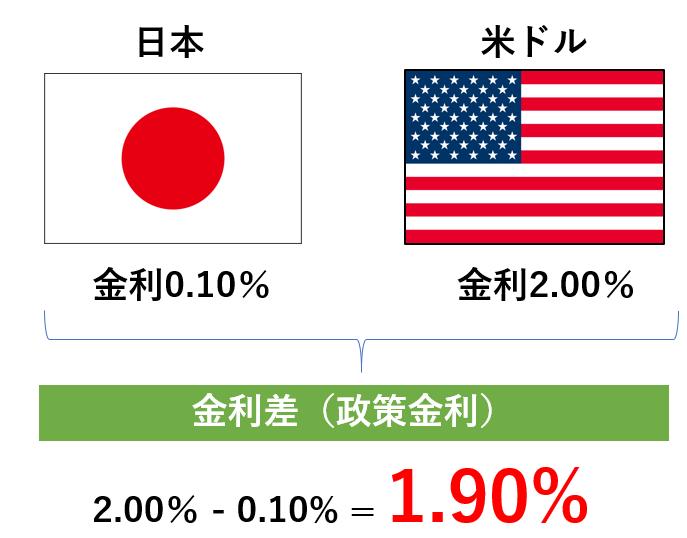 米ドル円の政策金利差