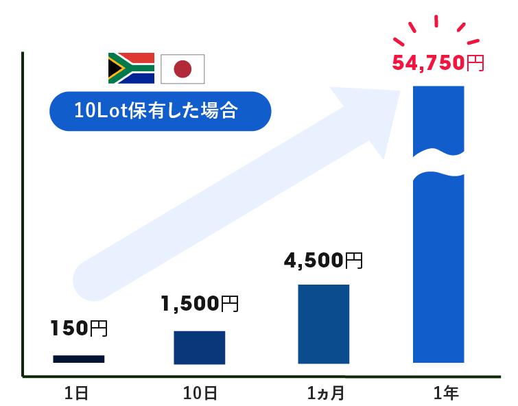 南アフリカランド円のスワップポイントシミュレーション