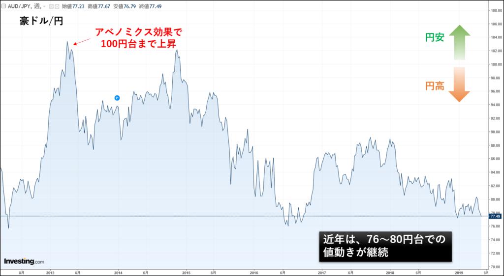 豪ドル円の為替チャート